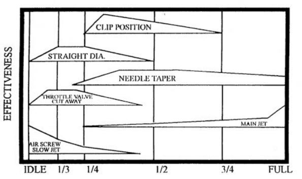 Dirt Bike jetting chart for tuning each jet circuit.